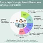 Formation : 54% des employés doivent rehausser leurs compétences d'ici 2022